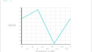 ANSYS  Сопротивление материалов E-02 (кручение статически неопределимое)