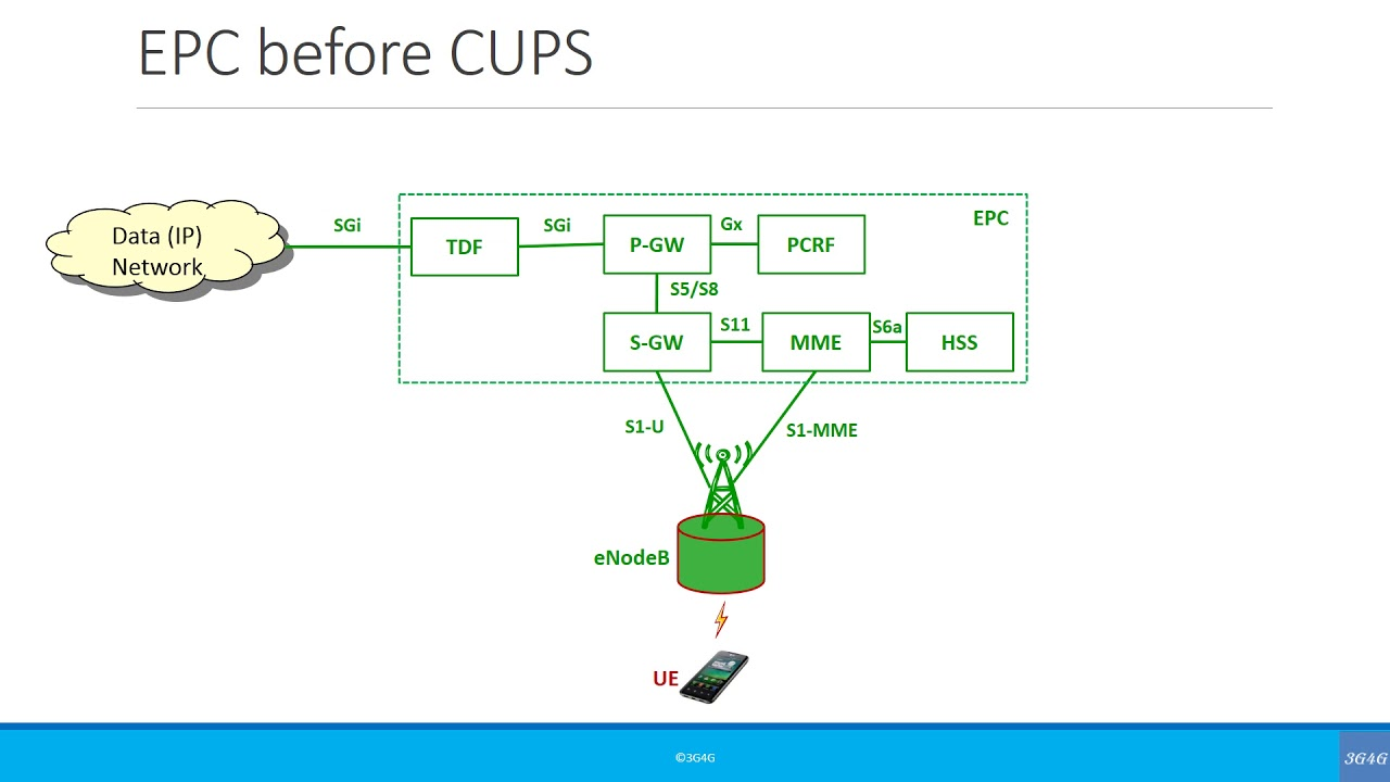 Advanced: Control and User Plane Separation of EPC nodes (CUPS)