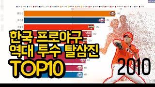 한국프로야구(KBO) 역대 투수 탈삼진 TOP10 - …