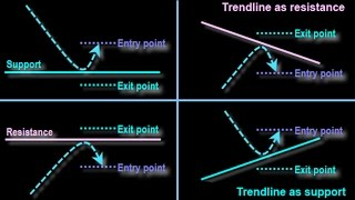 how to find Support key and resistance key zone area lines forex market very easy tutorial