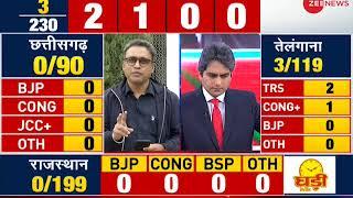 Result Breaking: Congress, TRS ahead in 1 seat each in Telangana