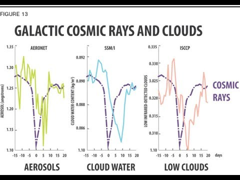 Grand Solar Minimum Primer: Svensmark-The Cloud Mystery (Kli