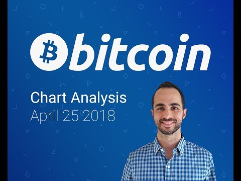 Bitcoin Chart Analysis April 25 2018 - Higher High or Corrective Continuation?