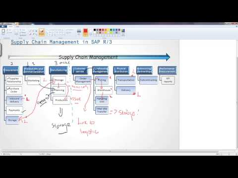 Introduction To Supply Chain Management In Sap