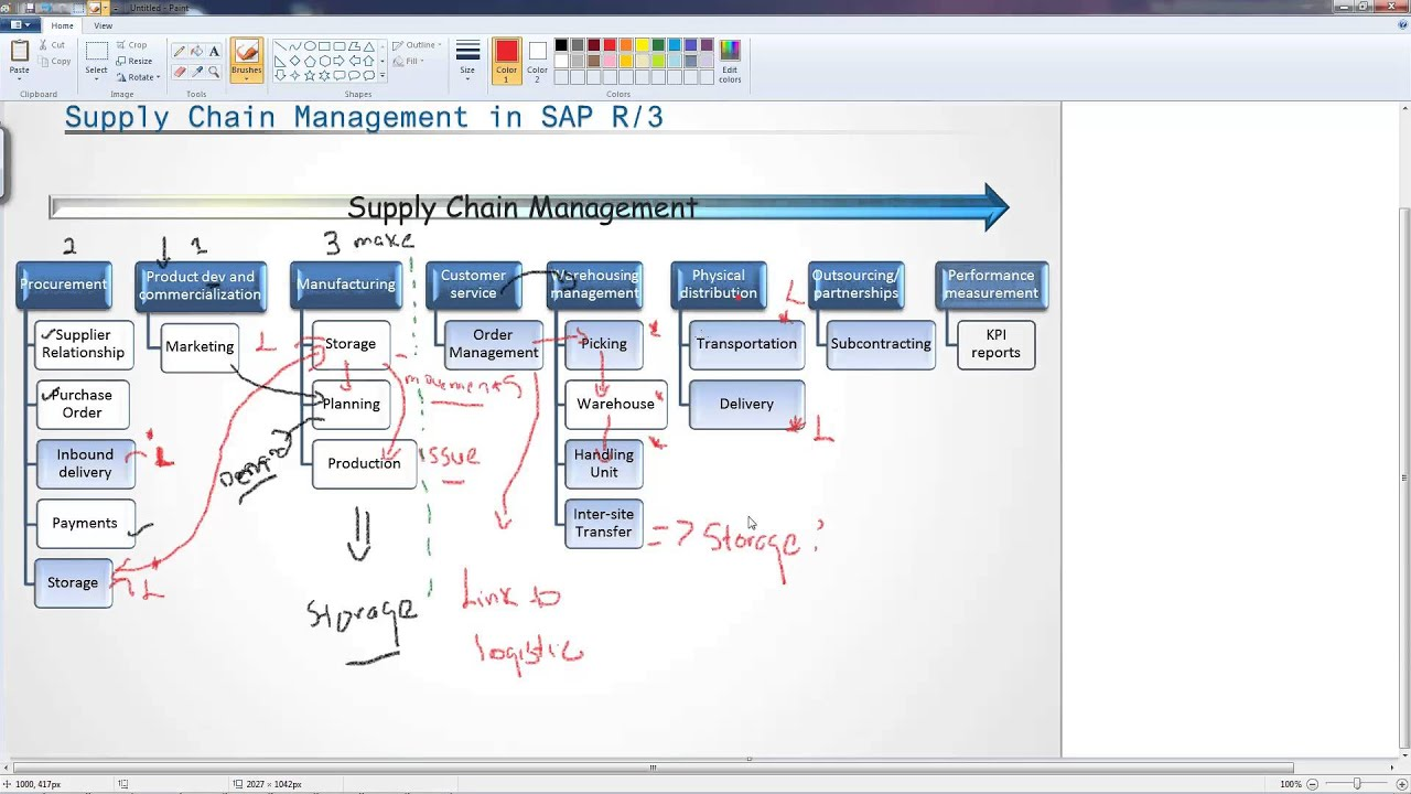 Sap R 3 Modules Diagram 2006 Ford E350 Fuse Panel Introduction To Supply Chain Management In Youtube