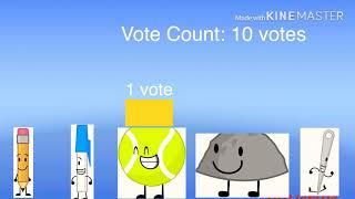 Battle For Dream Island Random Character (BFDIRCV) Voting 2