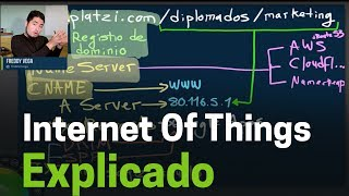 fundamentos de internet of things y servidores