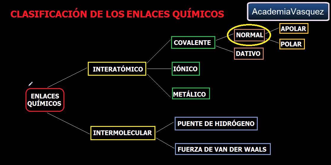 Clasificaci n de los enlaces qu micos youtube for Clasificacion de los planos arquitectonicos