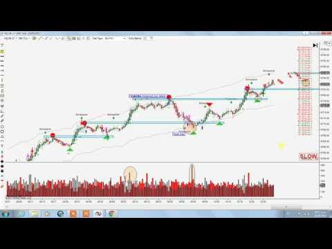 Daytrading review Nq  Futures
