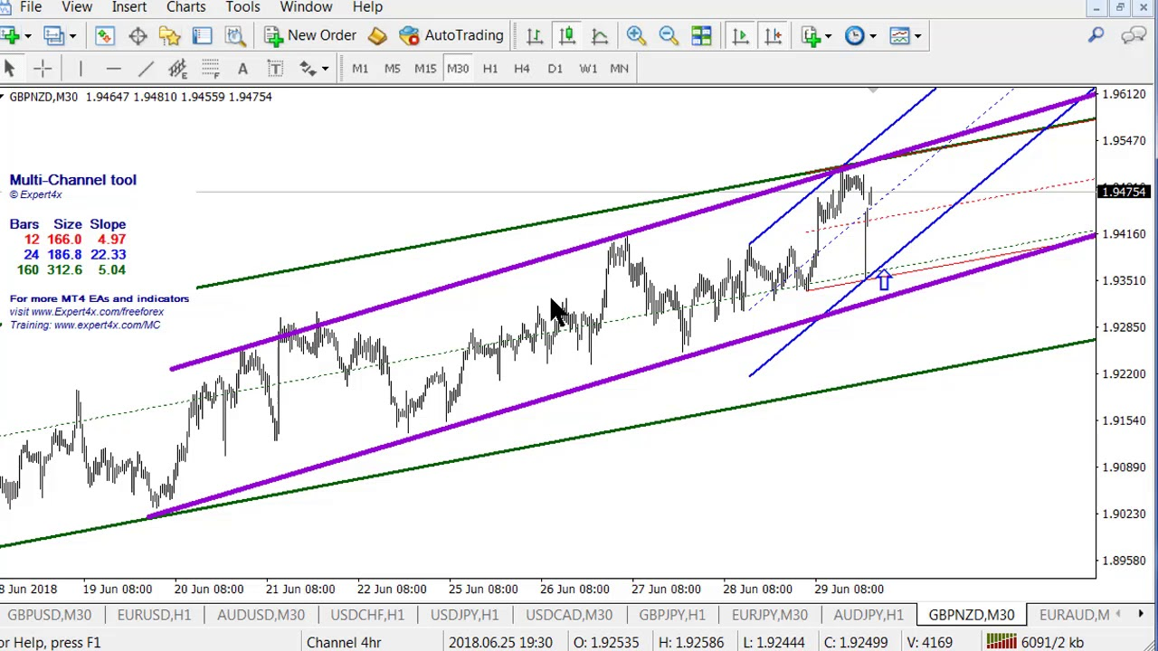 Forex channel trading Market Analysis 2 July. Much more detailed with a 15 currency review - YouTube