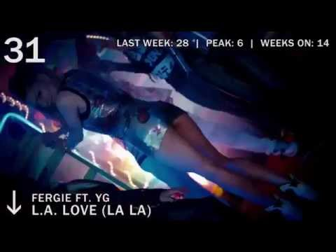 50 Lagu Barat Terbaru Terpopuler 2015