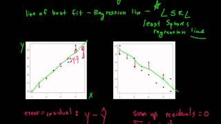 AP-Statistiken: Kapitel 8 - Lineare Regression-Teil 1