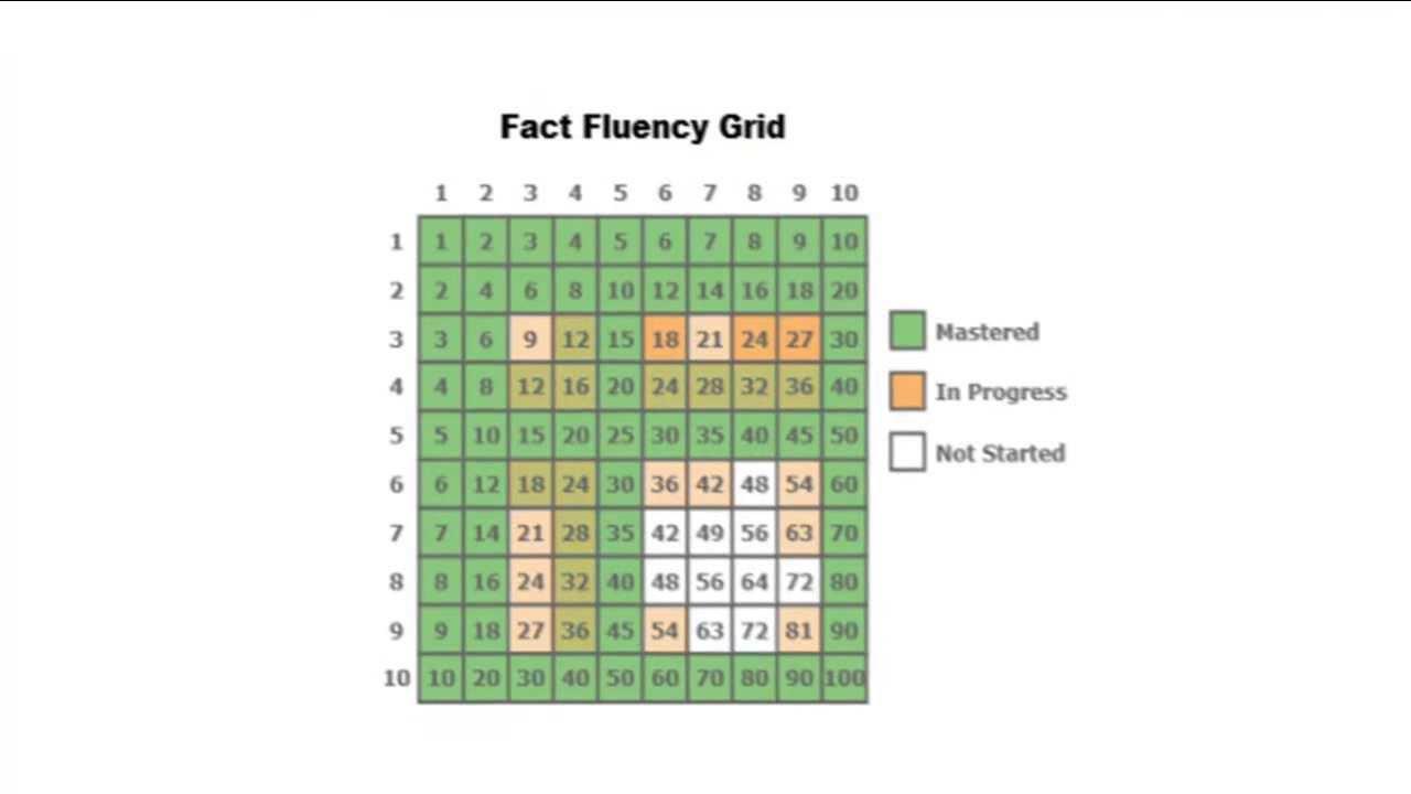 Fact Fluency | Conceptua Math image