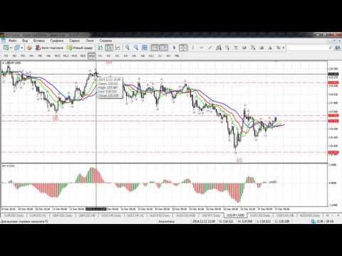 Краткосрочный волновой анализ валютных пар и золота от 17.12.2014