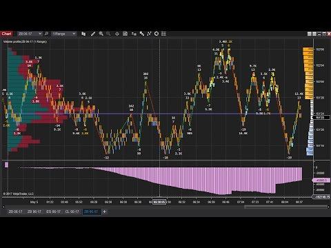 Trading ZB 30 Year Bond 2017 05 05