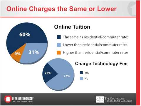 Online Learning at Independent Colleges: A Survey of CIC Members
