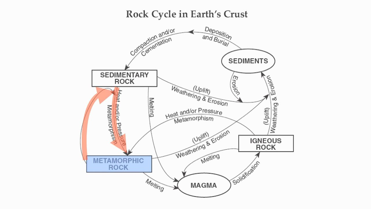 Reference Table Page 6 The Rock Cycle Hommocks Earth Science Department