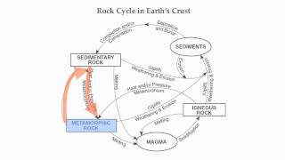 Reference Table Page 6-The Rock Cycle-Hommocks Earth Science Department