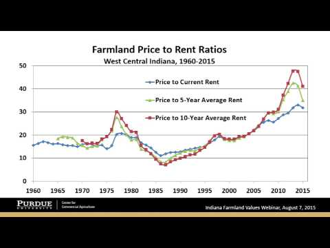Webinar: Where Are Indiana Farmland Values Headed? 8/7/2015, Center for Commercial Ag.