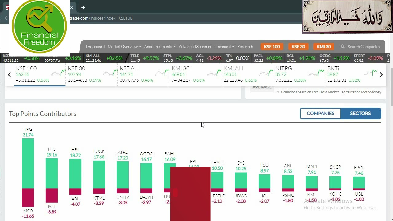 KSE 100 Index |14-4-2021|Performance and Technical levels