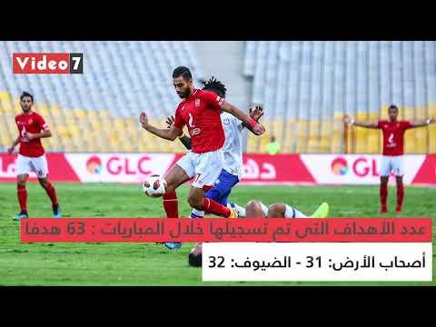 شاهد فى دقيقة.. حصاد أول 3 جولات من بطولة الدورى المصرى  - 10:54-2019 / 10 / 10