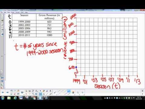 2.5 Part 3: Interpolation and Extrapolation