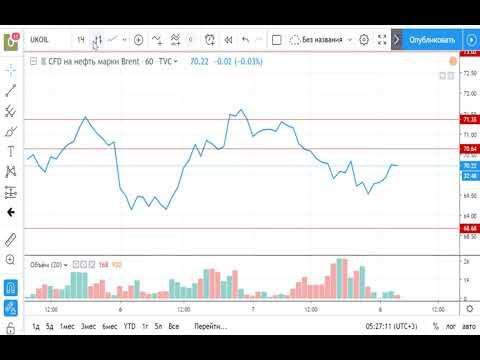 Нефть (Brent) 08.05.2019- обзор и торговый план