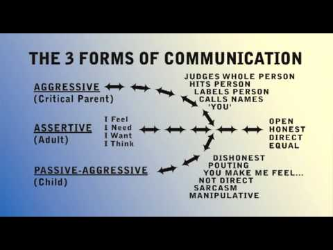 Communication and Assertiveness: The Three Forms of Communication