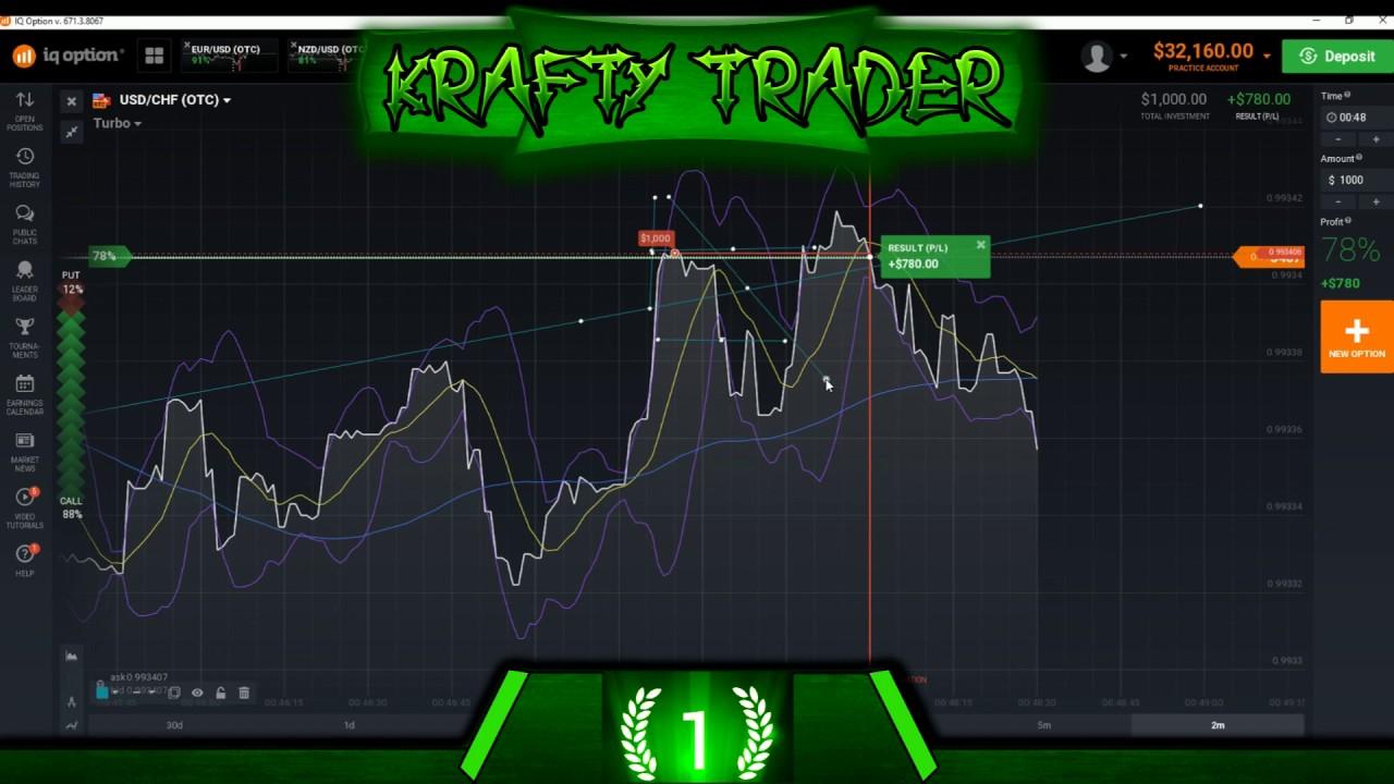 Why trade otc options