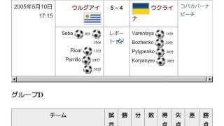 「2005 FIFAビーチサッカーワールドカップ」とは ウィキ動画