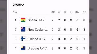 Today points table ; u17 women's world cup 2018 points table ; team ghana u17 points
