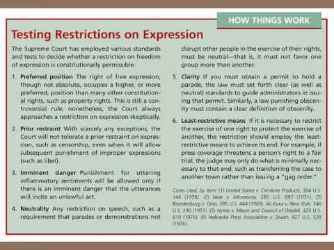 AP Gov Review Part 6 Civil Rights Liberties
