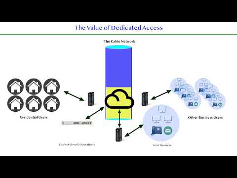 Dedicated Internet Vs Cable - A Video By RAM Communications Inc.