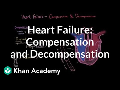 Compensation and decompensation in heart failure