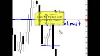 Forex Price Action trading methods - GBPUSD