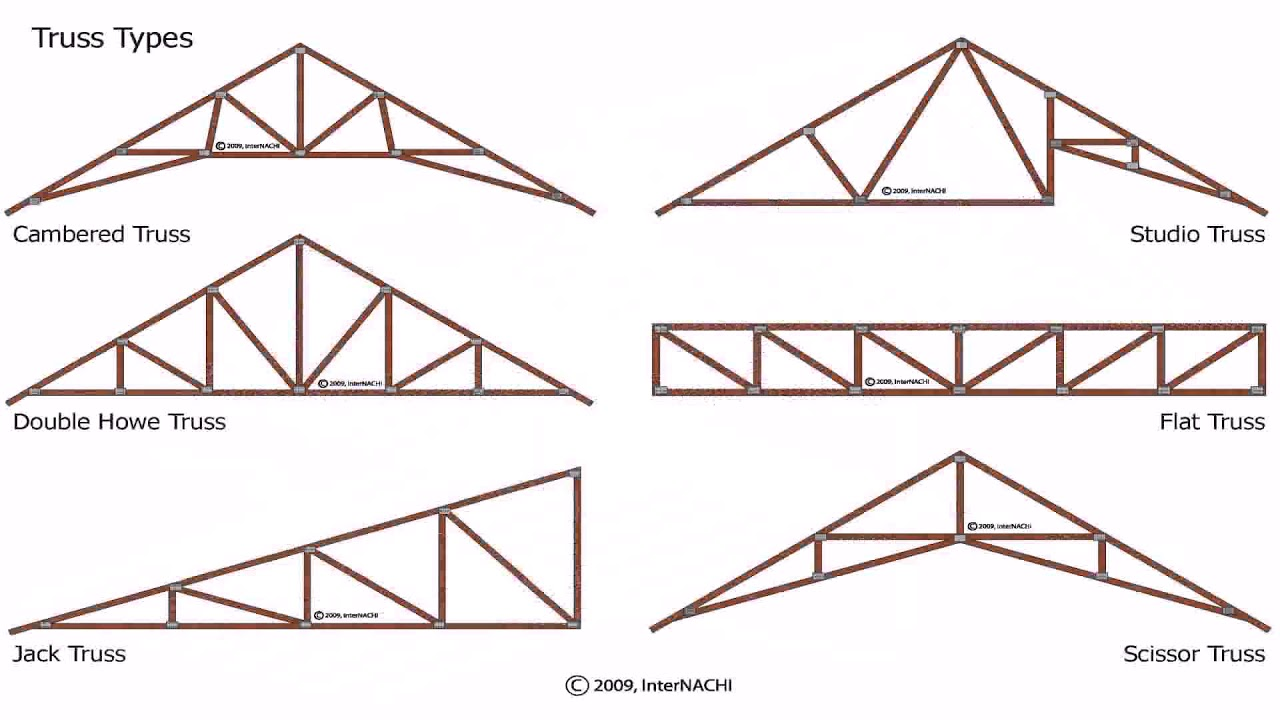 Attic truss roof construction youtube for Buy roof trusses online