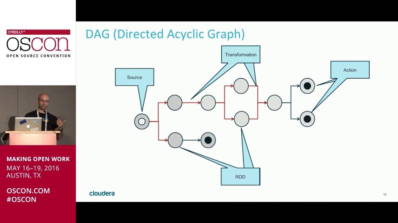 Starting the Spark | Learning Apache Spark in Java