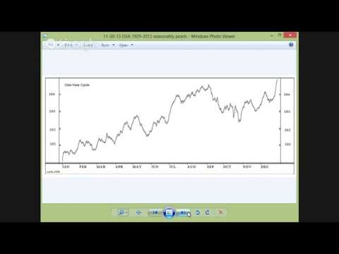 Weekends with All Star Charts 113013: DJIA Seasonality