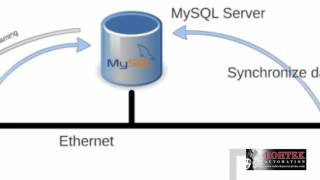 New Weintek SQL Database Server Object To Synchronize Data Sampling & Event Logs