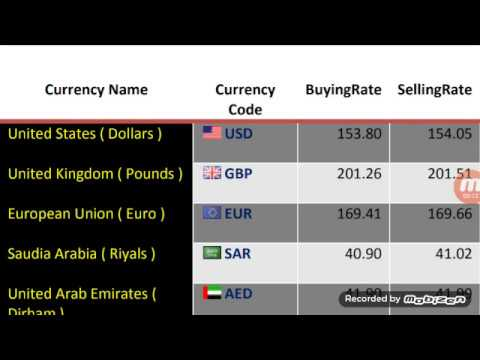 Currency Rates Today Pakistan/01 February 2020/US Dollar/Saudi Riyal/UAE Dirham To Pkr/Urdu Hindi