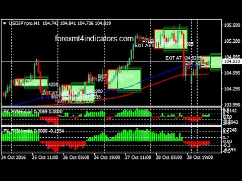 How to trade asian breakout binary options