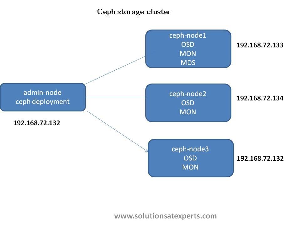 Ceph storage cluster installation :2/4