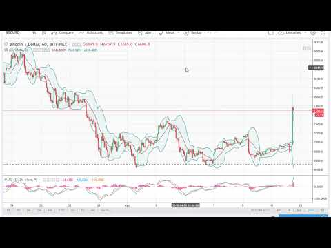 Bitcoin (BTC/USD) Technical Analysis, April 13, 2018 by FXEmpire.com