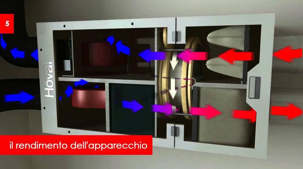 Sistema di ventilazione per abitazioni youtube - Sistema di aerazione per casa ...