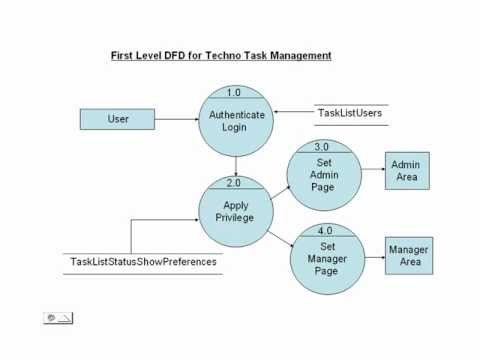 Online task management system php asp youtube online task management system php asp ccuart Image collections