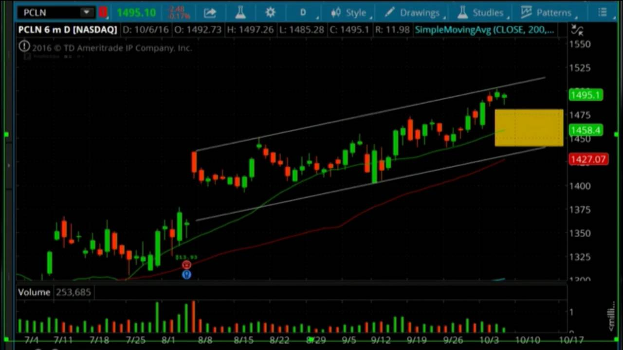 trade ideas pcln ratio spread with wide profit area shadowtrader rh youtube com