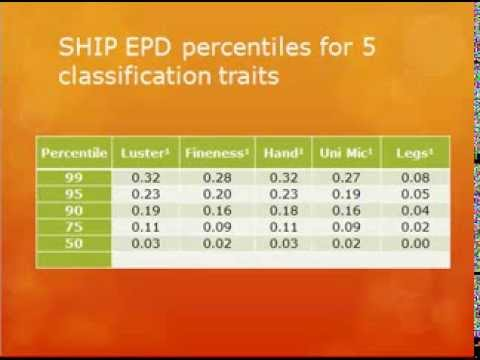 Genetic Selection - What is it and How Can it Improve my Herd