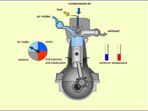Diesel Engine Working >> How A Diesel Engine Works