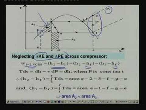 Lecture -10 Vapour Compression Refrigeration Systems