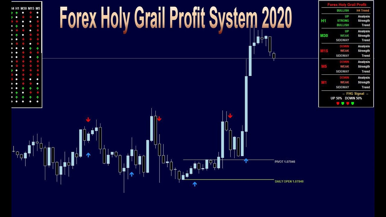 Forex Holy Grail Profit System || 1000% no repaint || 90% ...